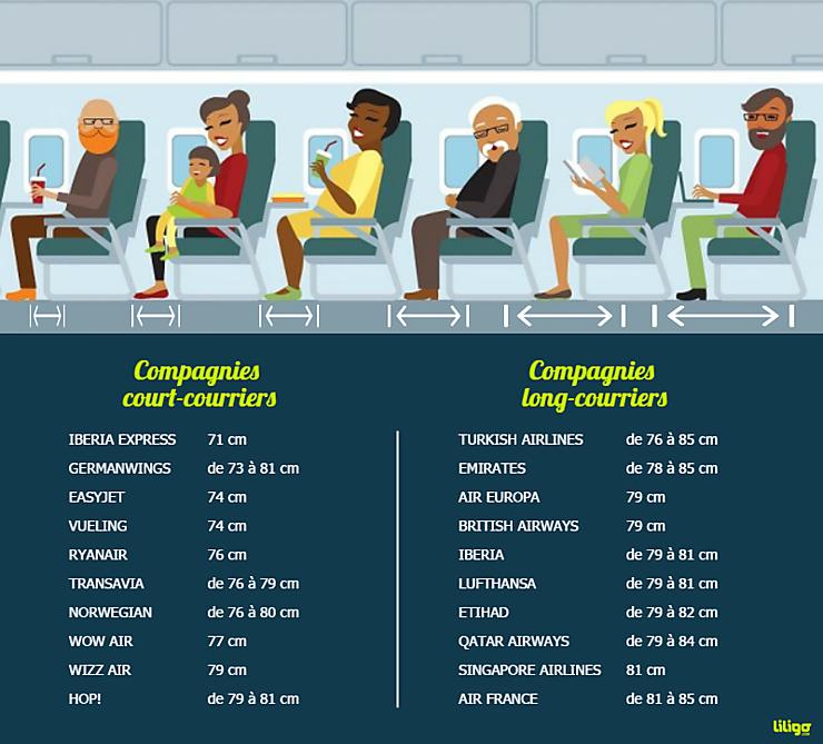Aérien - Quelle compagnie offre le plus d'espace pour les jambes à ses passagers ?