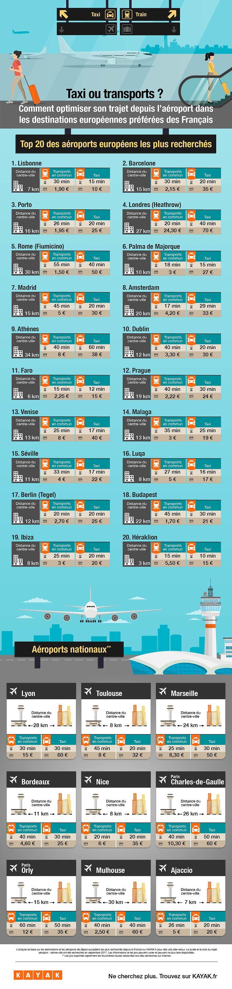 Enquête - Transferts aéroport centre-ville en Europe : taxi ou transports en commun ?