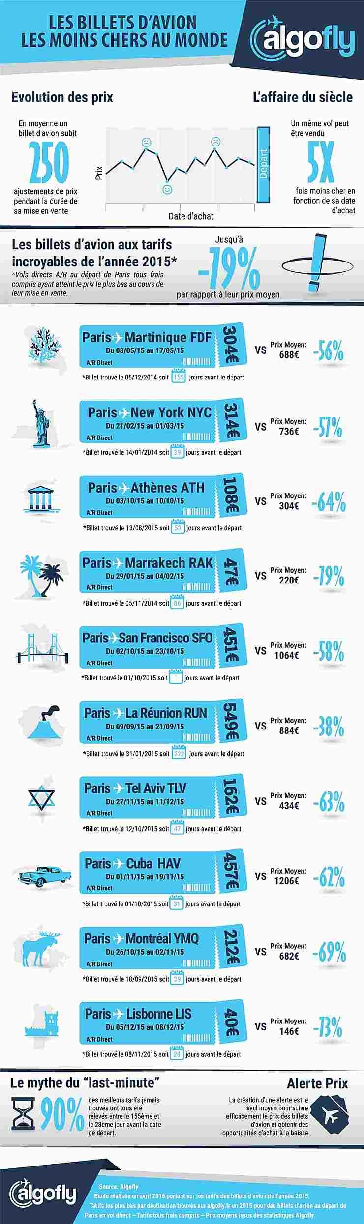 Infographie - Quelle est la meilleure date pour réserver son billet d'avion ?