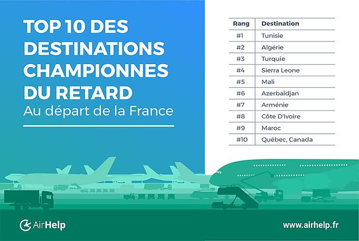 Enquête - Les destinations championnes du retard au départ de la France