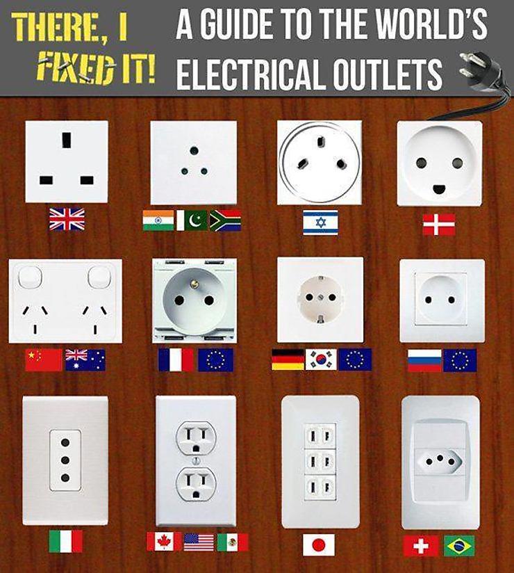 Prises électriques en italie